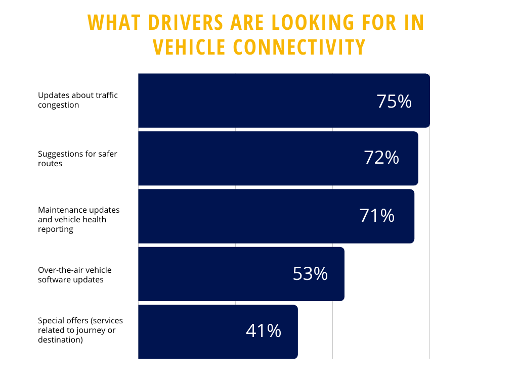 what drivers are looking for in vehicle connectivity