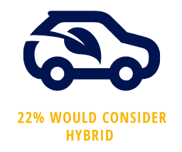 22% of consumers would consider a hybrid vehicle