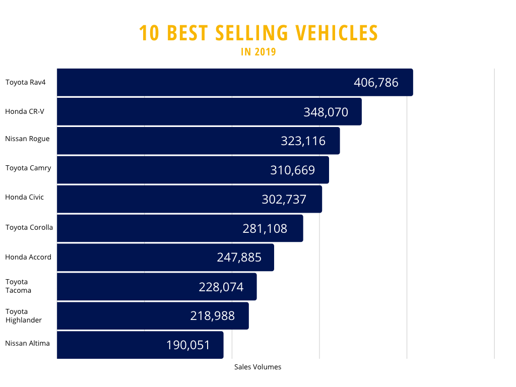 2019 10 Best Selling Vehicles