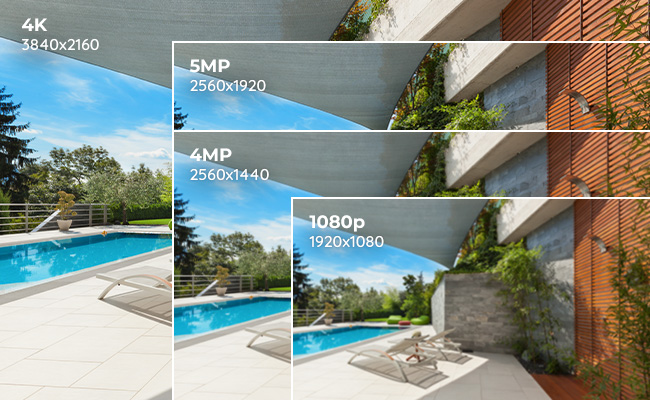 IP Security Camera Resolution Comparison