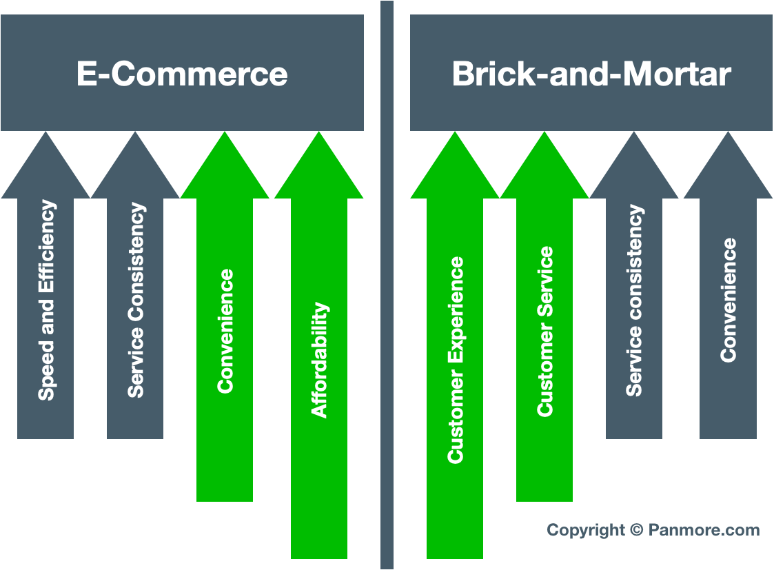 Brick-and-mortar businesses versus e-commerce companies, competitive advantages, customer experience and customer service selling point comparison diagram