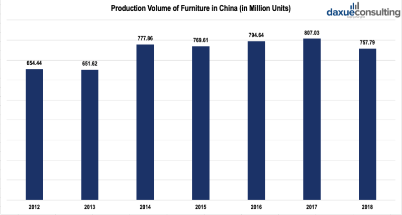 China's furniture production volume