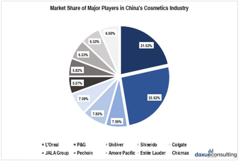 market share of cosmetics brands in China