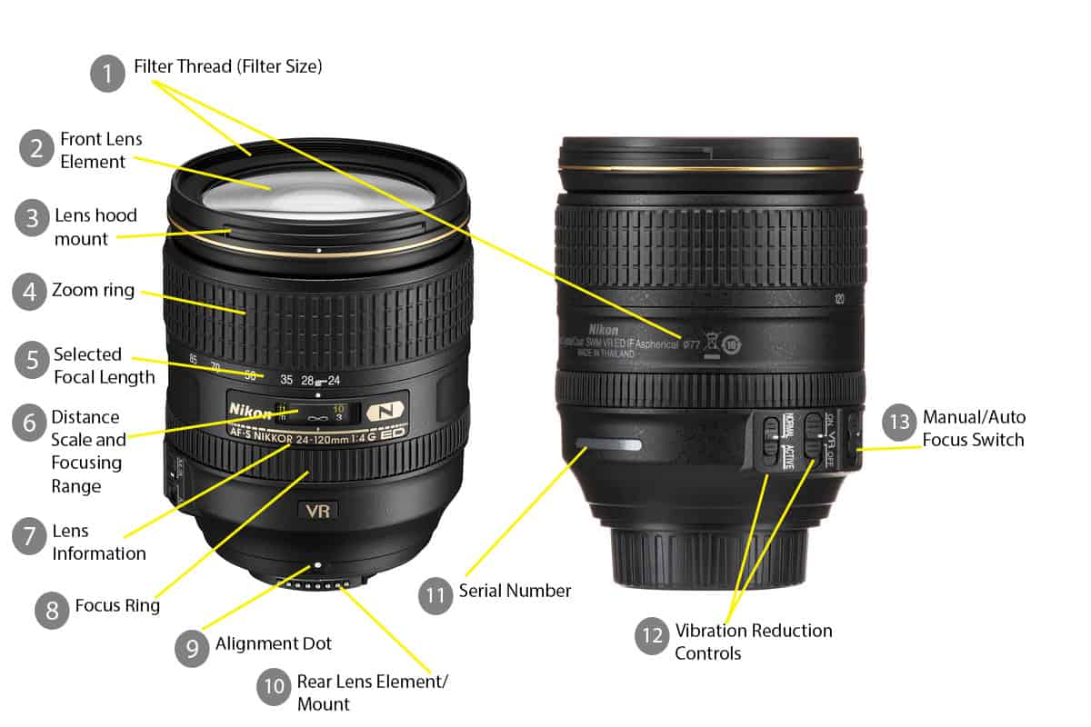 Lens basics explained