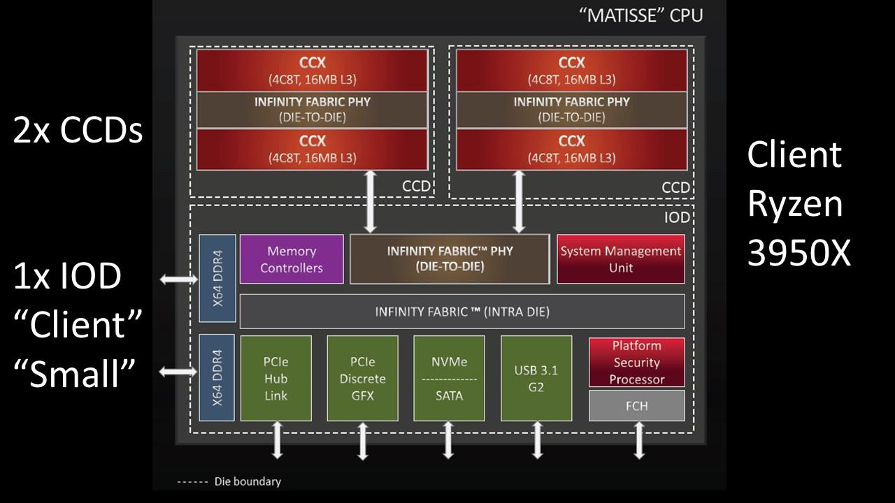 AMD Ryzen 3950X 2x CCD And 1x Client IOD