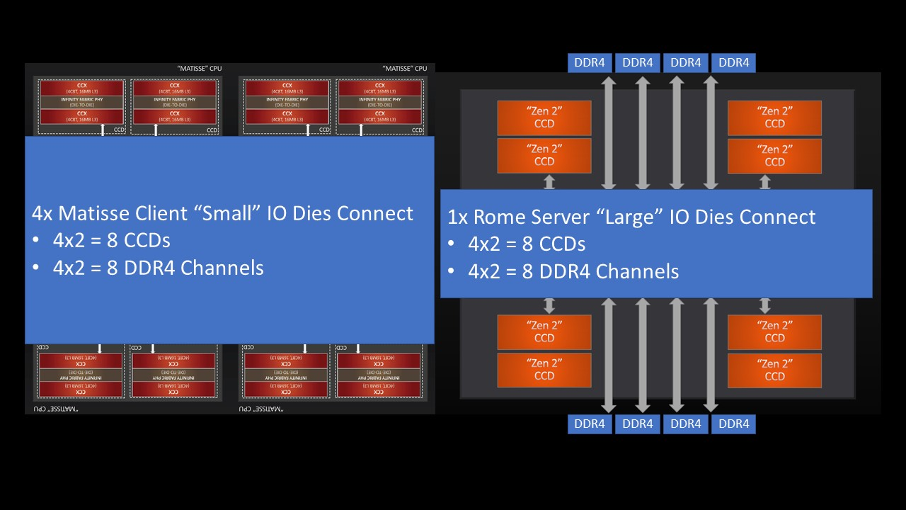 4x Ryzen 3950X V 1x EPYC 7742 8x CCD 8x DDR4