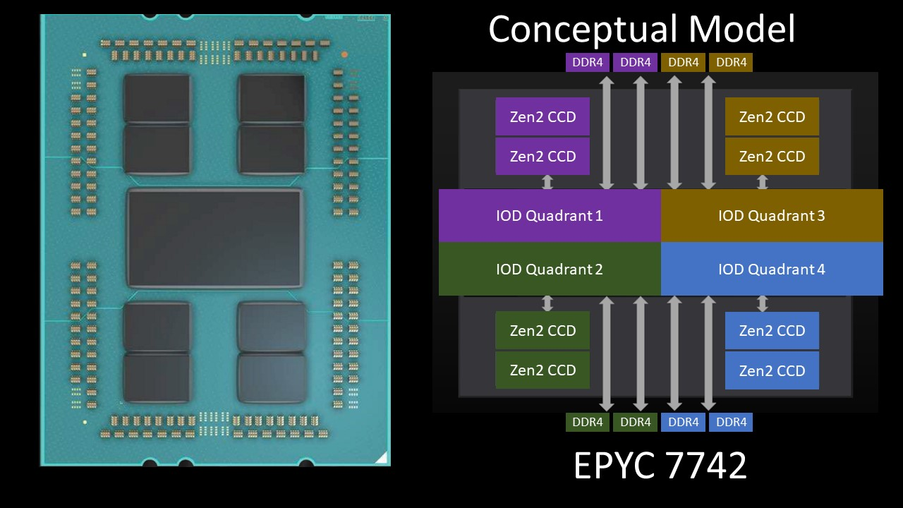 AMD EPYC 7002 8 Ch Optimized SKU Conceptual Model Full Rome