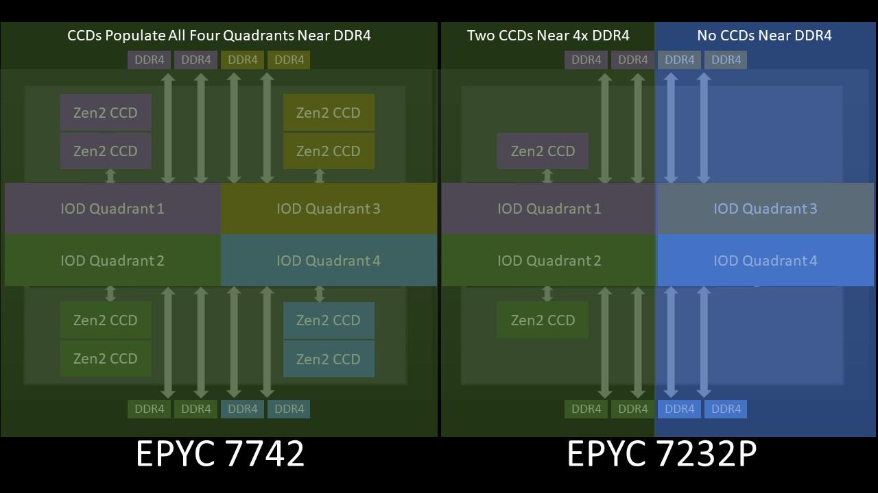 AMD EPYC 7002 4 Ch Optimized SKU Conceptual Model Delta