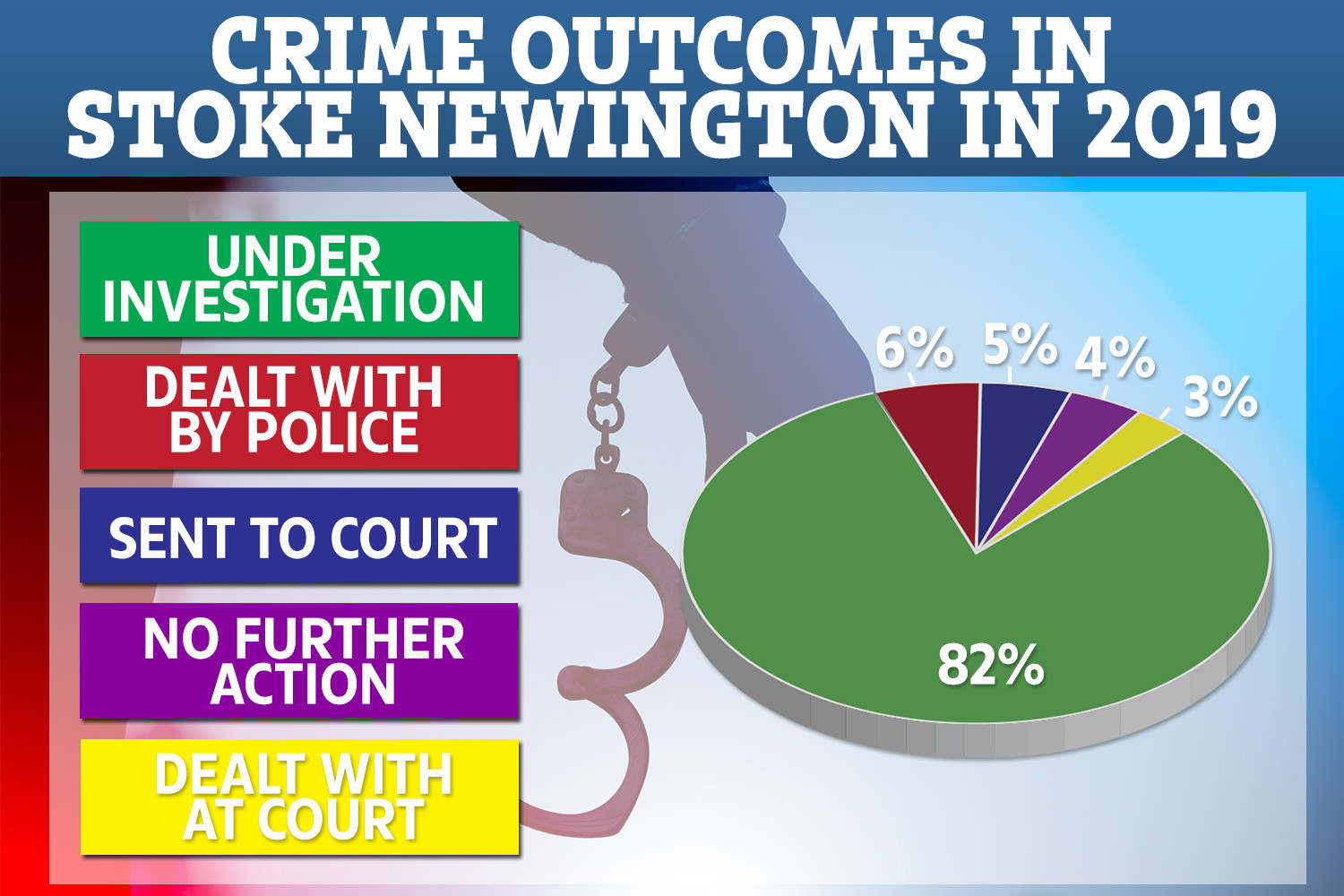 Only three per cent of offences committed last year in the area have been dealt with by a court