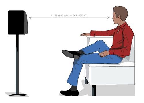 listening height