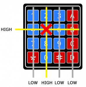 Arduino Keypad Tutorial - How the Keypad Works STEP 4