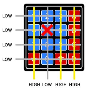 Arduino Keypad Tutorial - How the Keypad Works STEP 2