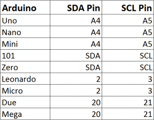 How to Set Up a Keypad on an Arduino - Arduino I2C Pins