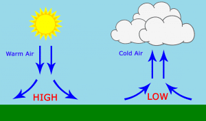 Arduino BMP180 Tutorial - High Pressure vs. Low Pressure Weather Diagram