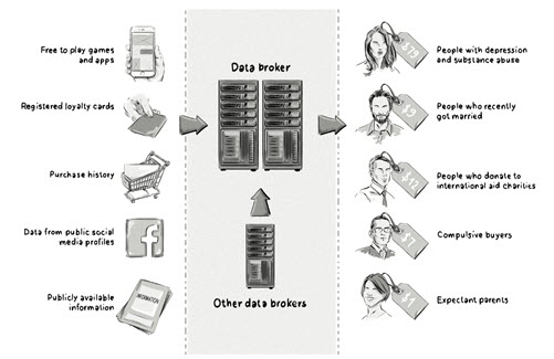 Data brokers - sources of information and classifications used in profiles