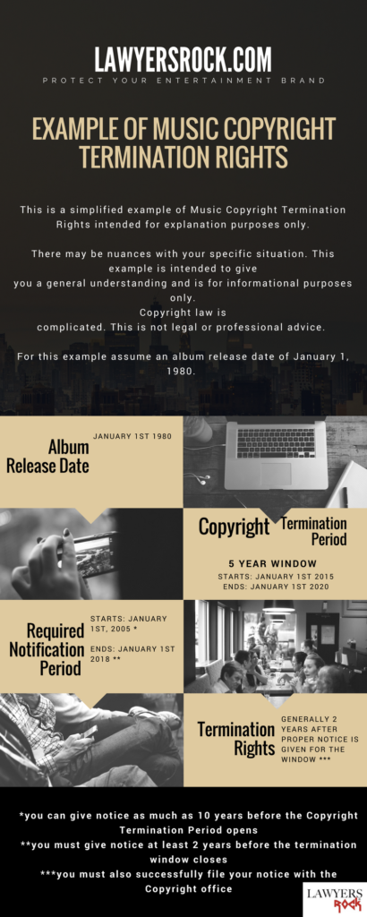 copyright termination rights infographic