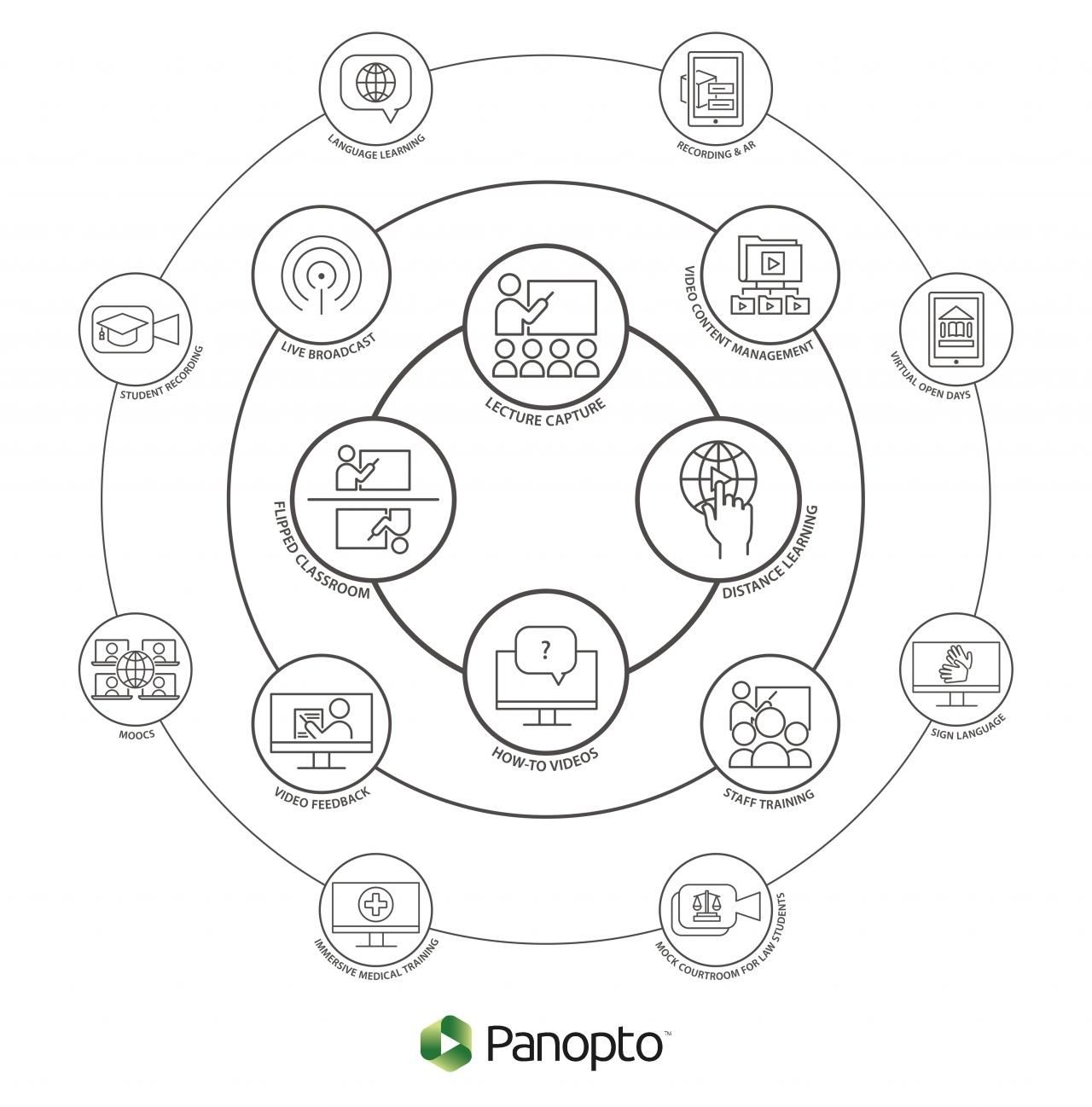 How colleges use video technology on campus with Panopto