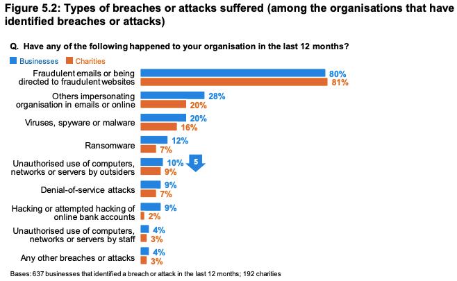 Types of Security Breaches