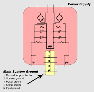 How to Design a Hi-Fi Audio Amplifier With an LM3886 - Grounding Diagram