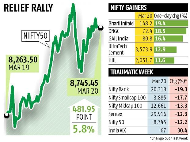Markets are developing thanks to encouraging hope; Sensex rose by 1,628 points, Nifty by more than 8,700.