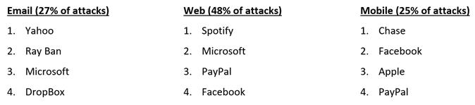 Top ten brand phishing companies