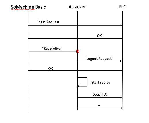 Vulnerabilities for Schneider Electric SoMachine and M221 PLC