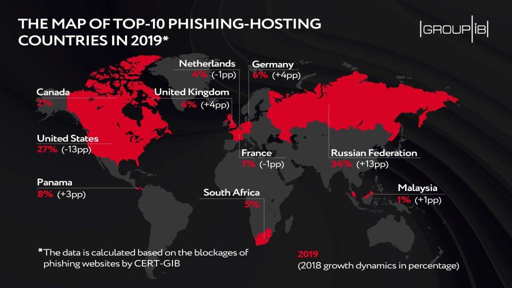 Attaques de phishing 2