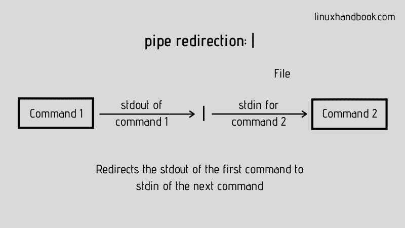 Input Output & Error Redirect in Linux