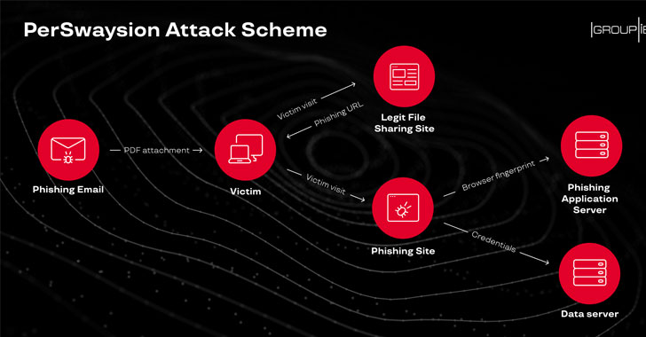 Targeted Phishing Attacks Successfully Hacked Top Executives In 150 + Companies
