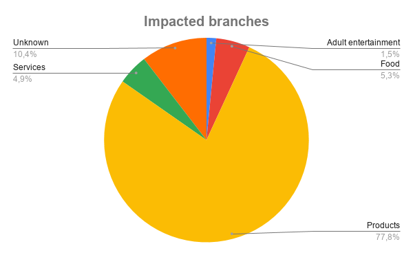 1,236 Credit Card Infected Websites Data Stealing Skimmer