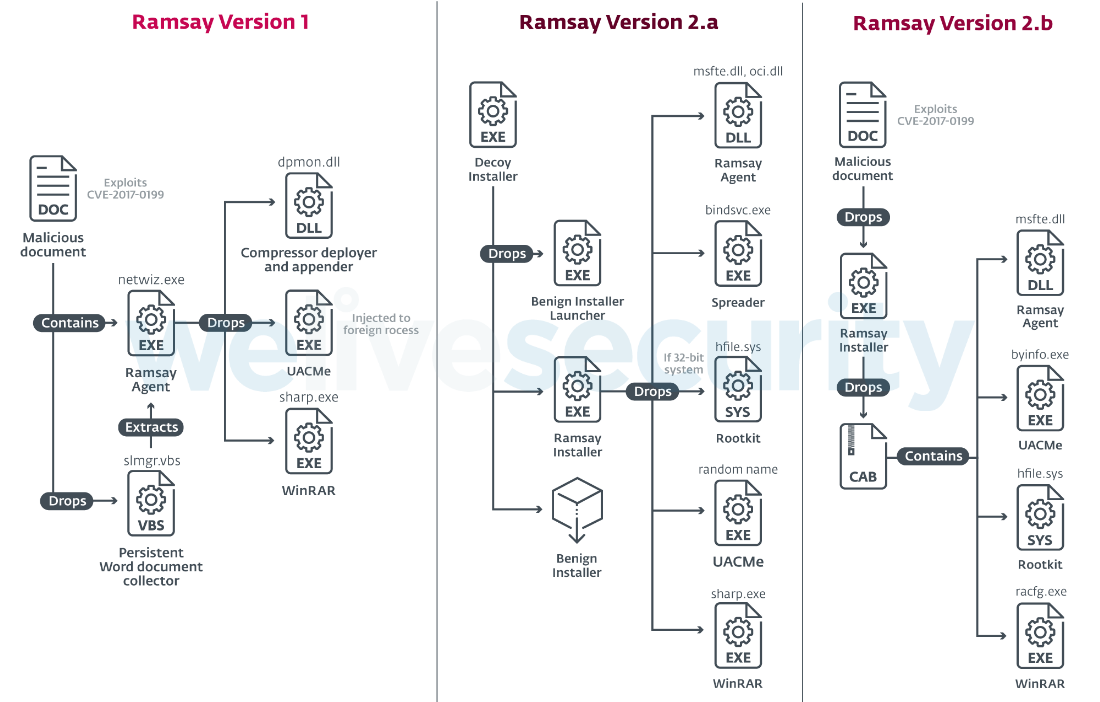 Fresh Ramsay malware steals files from airborne computers