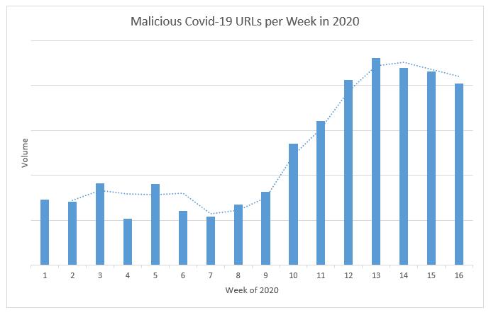COVID-19-Makes Hay a Pandemic Malware