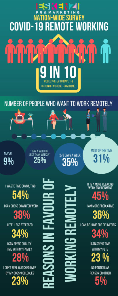 The UK Workforce prefers to work remotely