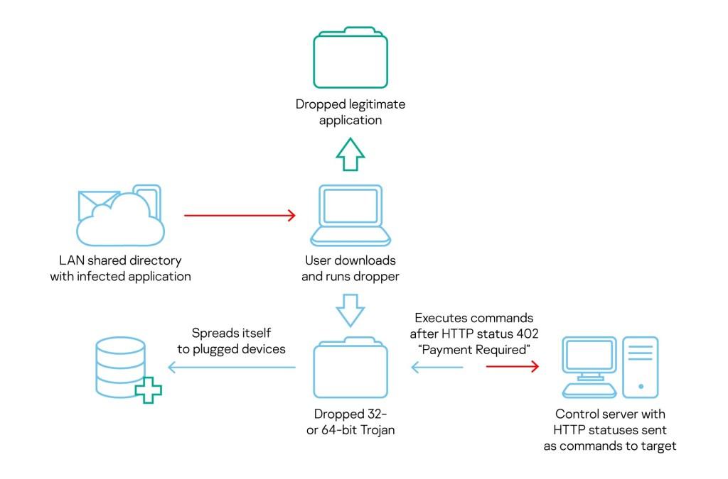 Russian APT Turla COMpfun malware uses HTTP status codesSecurity Affairs