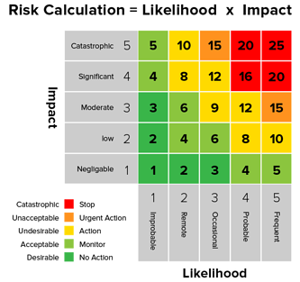 Risk calculation table