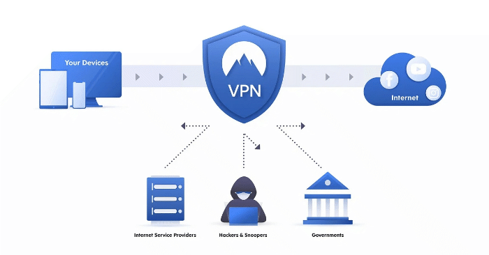 What's a VPN WireGuard? -Make technology easier