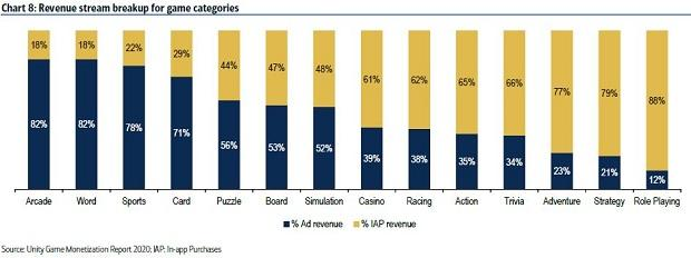 Revenue from online gaming