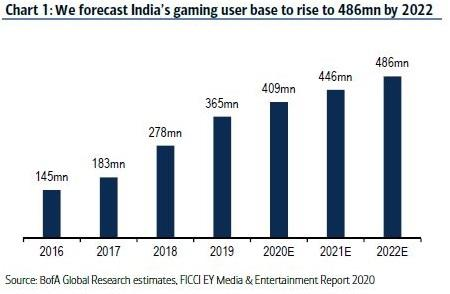 Online gaming user market