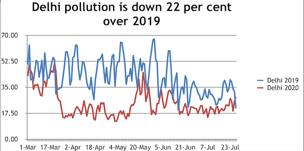 Source: Central Pollution Control Board | Note: Based on average NO2 levels across stations where data available. Entries which say none are marked as zero. Levels are measured in micrograms per cubic metre of air.