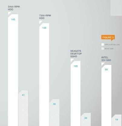 SSD vs SSHD: Is Hybrid Drives Worth In 2020?