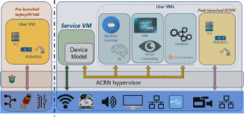 ACRN v2.0 open source hypervisor focuses on IoT