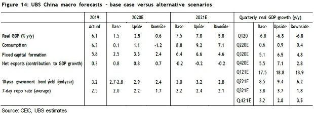 Covid-19 hit Chinese economy on a slow path to recovery, says UBS