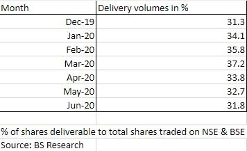 Delivery-based volumes in June at lowest level in 2020 amid market rally