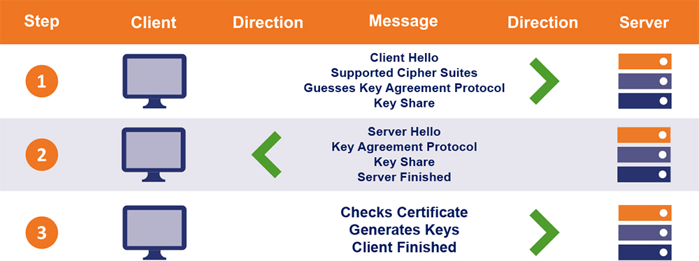 Rehash: How to Fix Failed Error on SSL / TLS Handshake