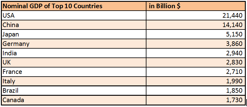 Nominal GDP of top 10 countries
