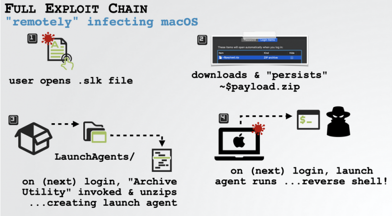 Malware delivered to macOS via Office macros