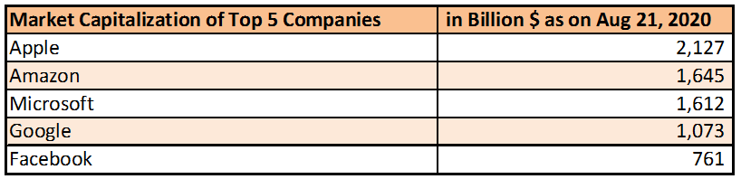 Market cap of top five technology companies