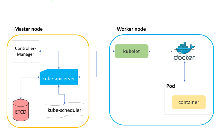 Use the Kubelet Client to attack the Kubernet Cluster