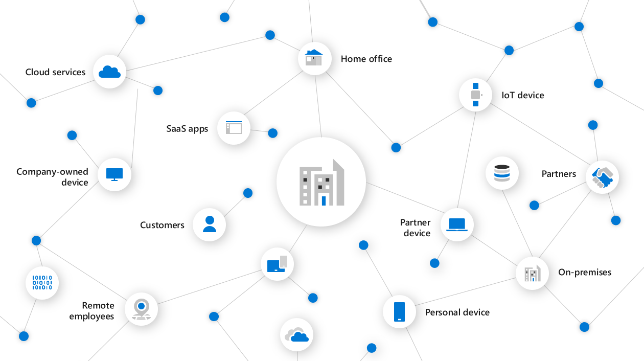 3 How Microsoft 365 can help you cut the cost of helpdesk
