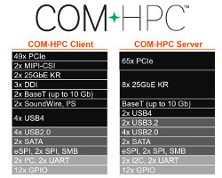 Functional Safety Focus on 11th Gen COM-HPC modules